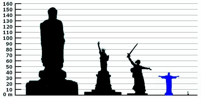Spring Temple Buddha, 128 m; Statue of Liberty, 93 m; The Motherland Calls, 85 m; Cristo Redentor do Rio de Janeiro, 39.6 m; Statue of David, 5.17 m